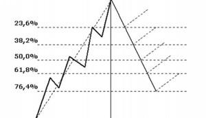 urovni-fibonachchi-728x419